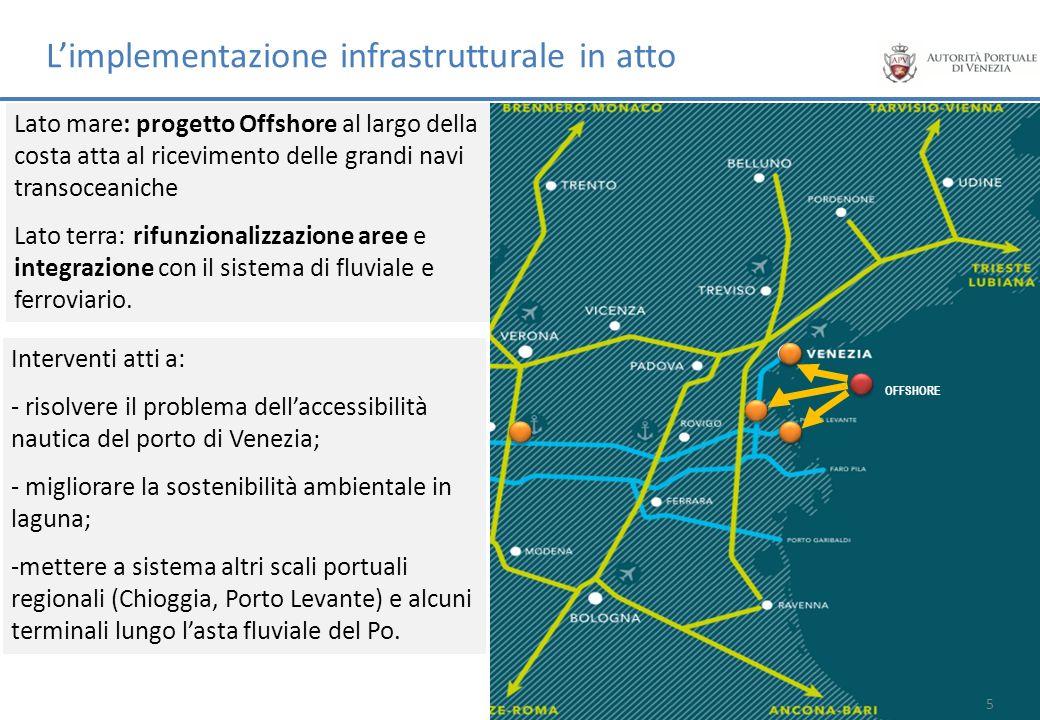L'implementazione infrastrutturale in atto
