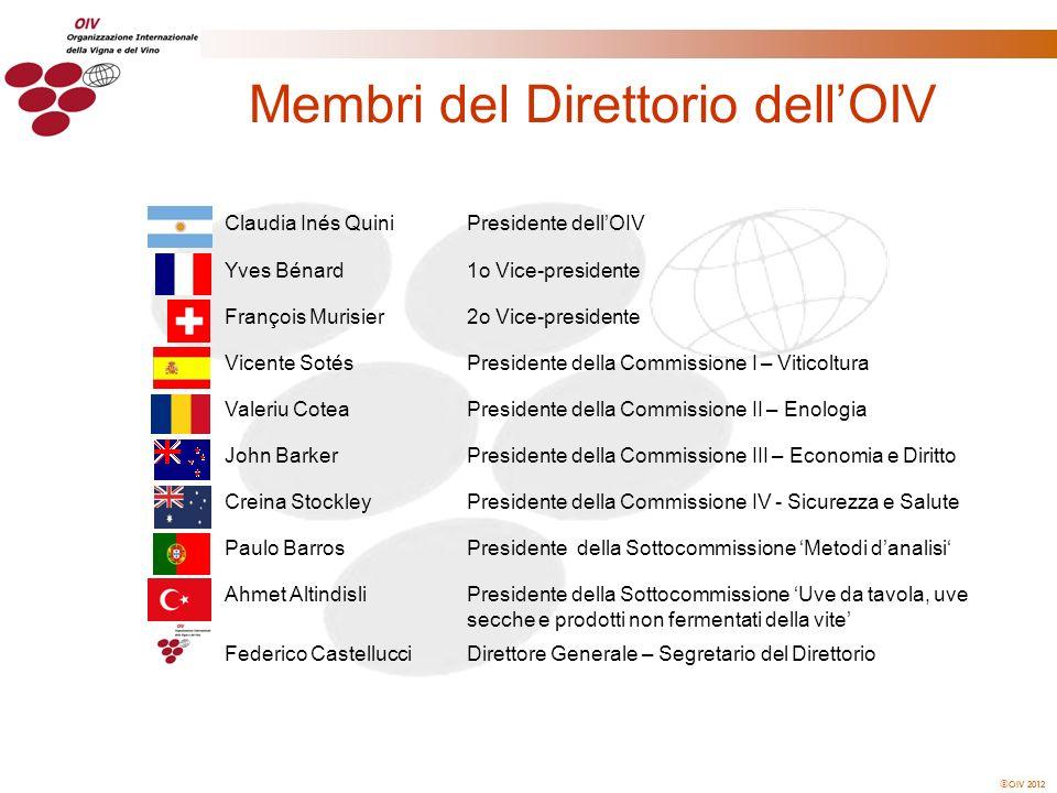 Membri del Direttorio dell'OIV