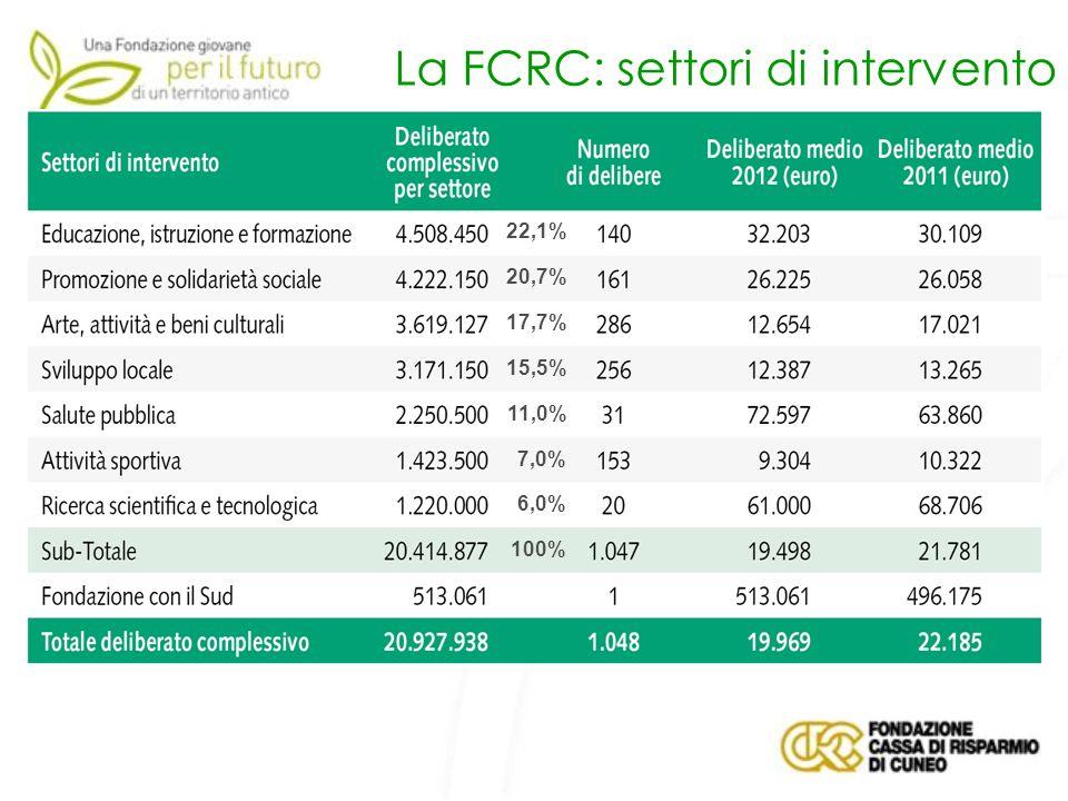 La FCRC: settori di intervento