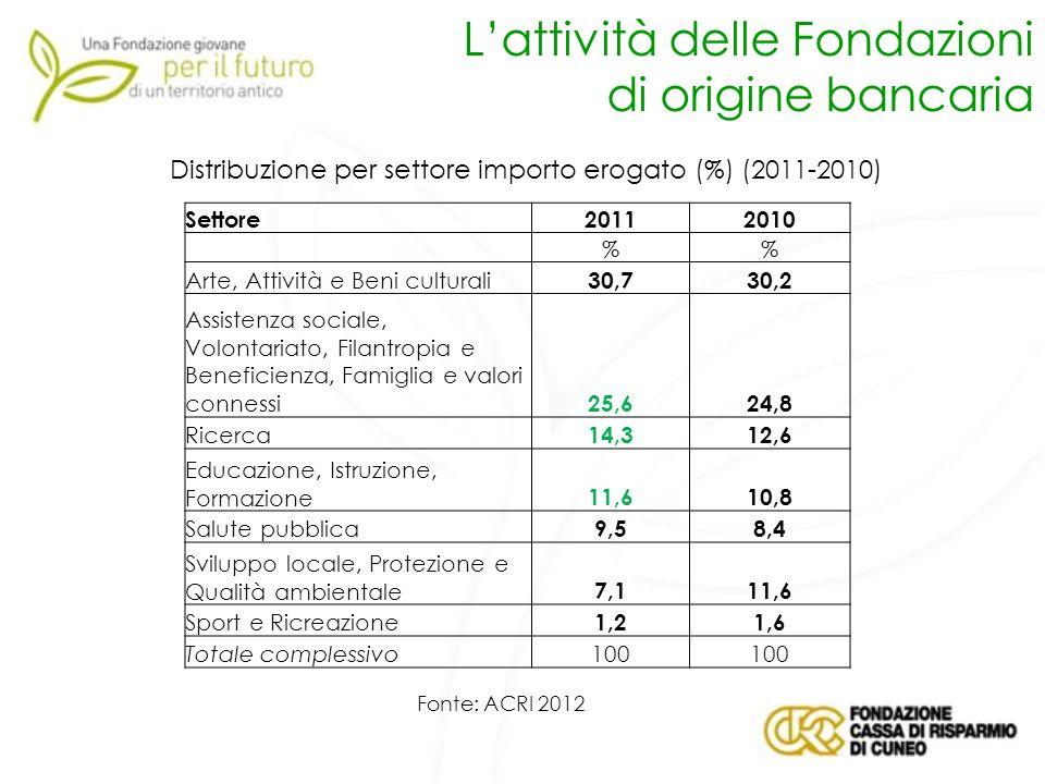 Distribuzione per settore importo erogato (%) (2011-2010)
