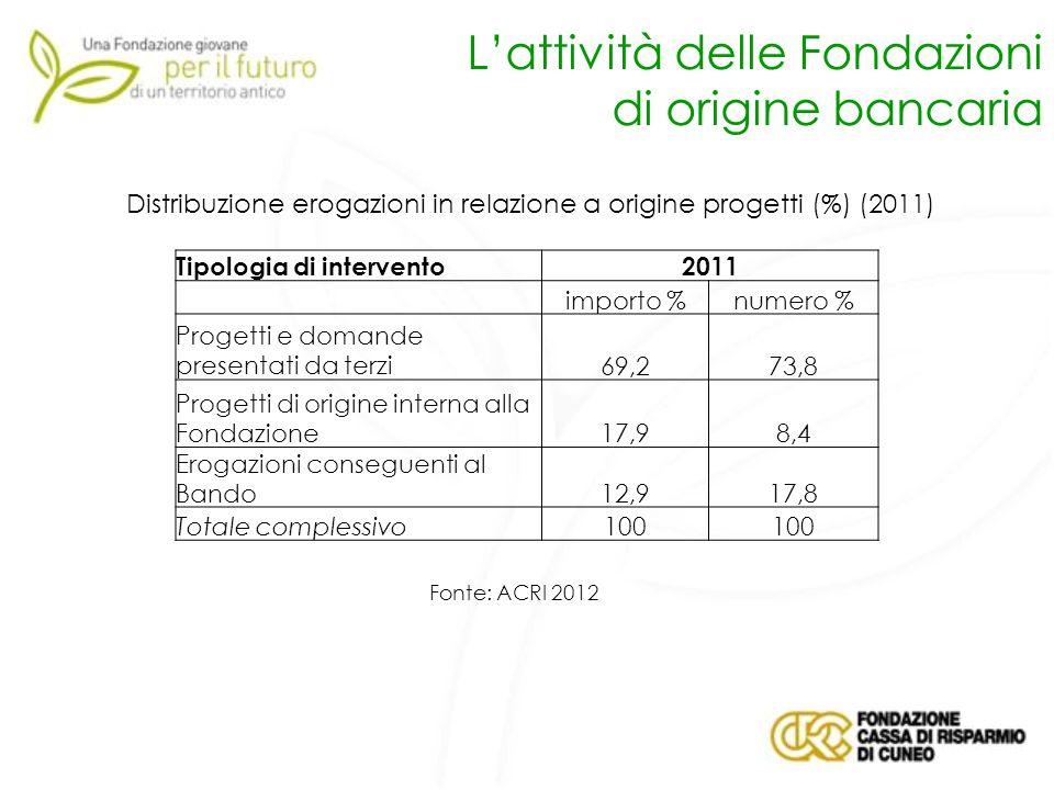 Distribuzione erogazioni in relazione a origine progetti (%) (2011)