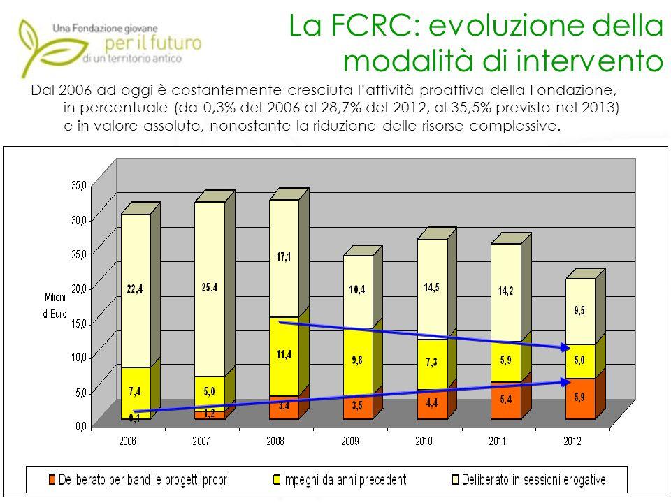 La FCRC: evoluzione della modalità di intervento