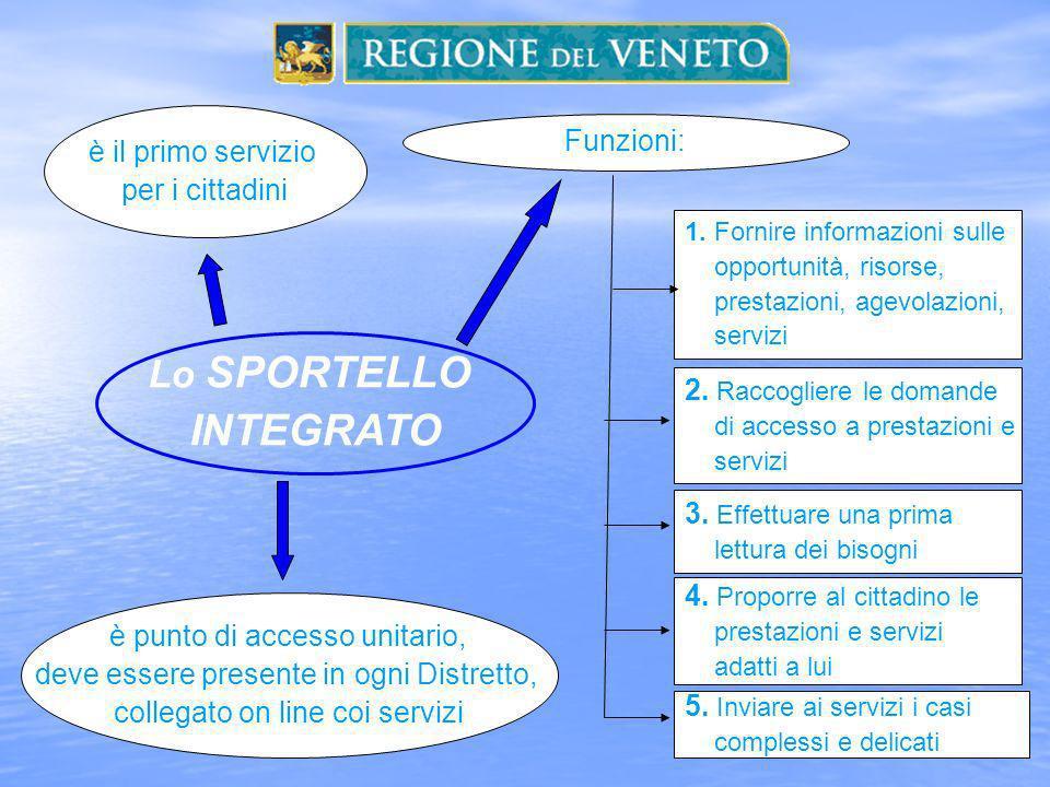 INTEGRATO Lo SPORTELLO è il primo servizio per i cittadini Funzioni: