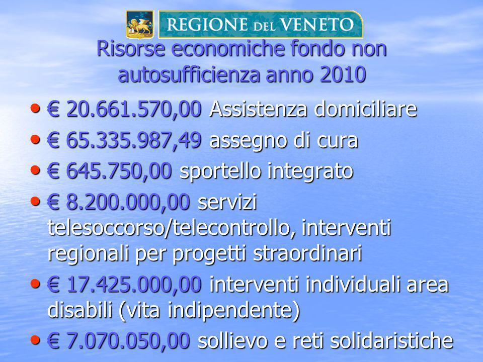 Risorse economiche fondo non autosufficienza anno 2010