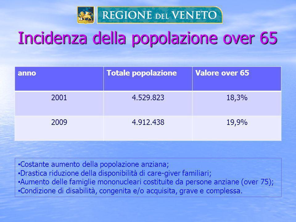 Incidenza della popolazione over 65