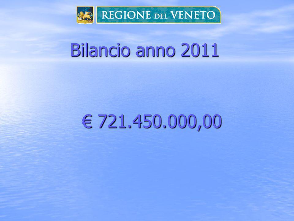 Bilancio anno 2011 € 721.450.000,00