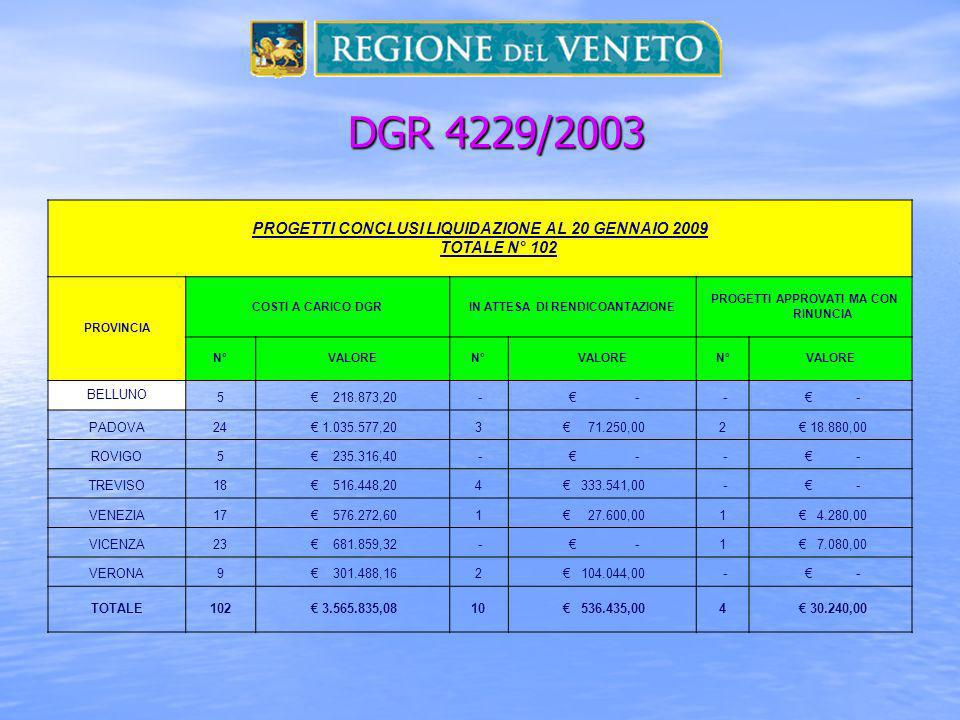 DGR 4229/2003 PROGETTI CONCLUSI LIQUIDAZIONE AL 20 GENNAIO 2009 TOTALE N° 102. PROVINCIA. COSTI A CARICO DGR.