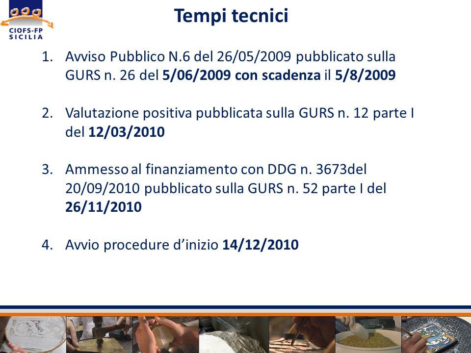Tempi tecnici Avviso Pubblico N.6 del 26/05/2009 pubblicato sulla GURS n. 26 del 5/06/2009 con scadenza il 5/8/2009.