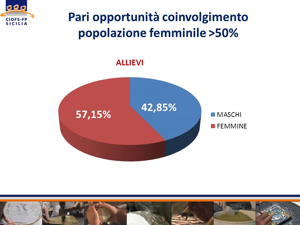 Pari opportunità coinvolgimento popolazione femminile >50%