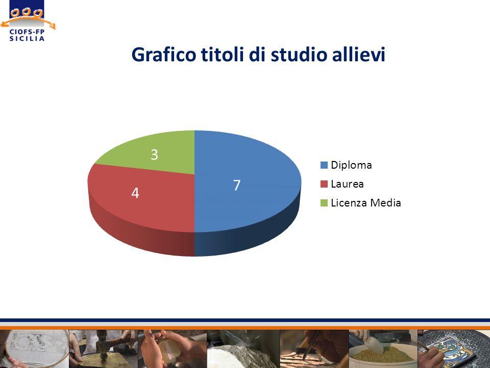 Grafico titoli di studio allievi