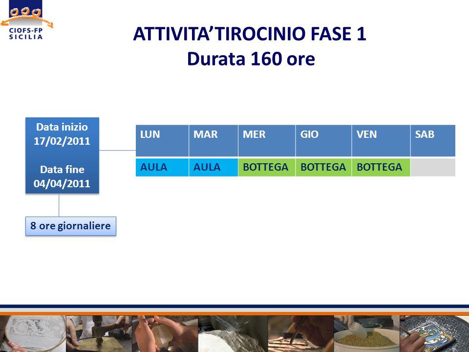 ATTIVITA'TIROCINIO FASE 1 Durata 160 ore