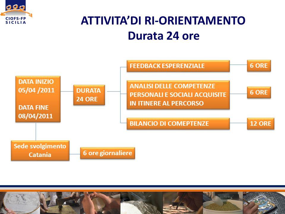 Sede svolgimento Catania