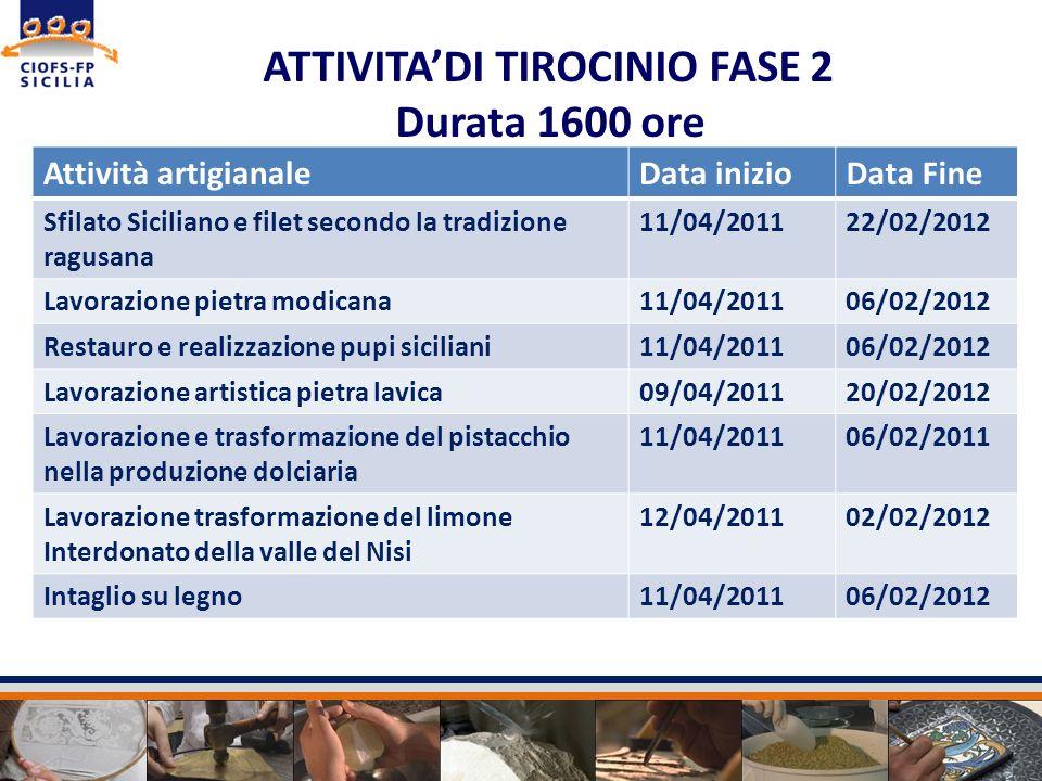 ATTIVITA'DI TIROCINIO FASE 2 Durata 1600 ore