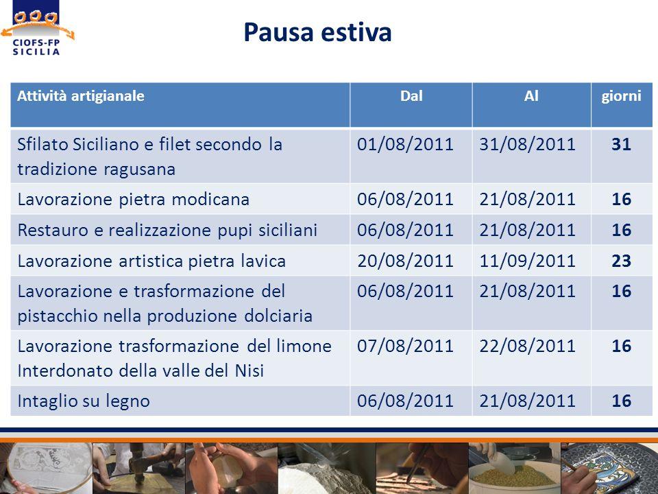 Pausa estiva Sfilato Siciliano e filet secondo la tradizione ragusana