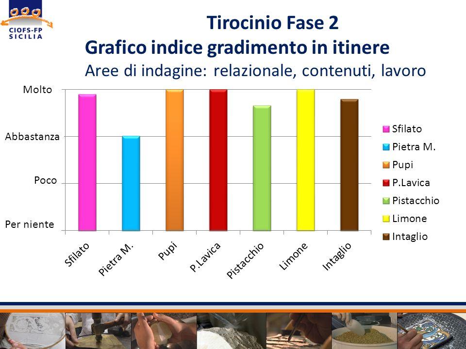 Grafico indice gradimento in itinere