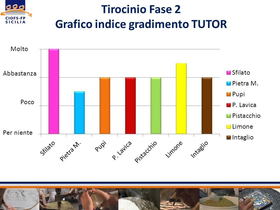 Grafico indice gradimento TUTOR