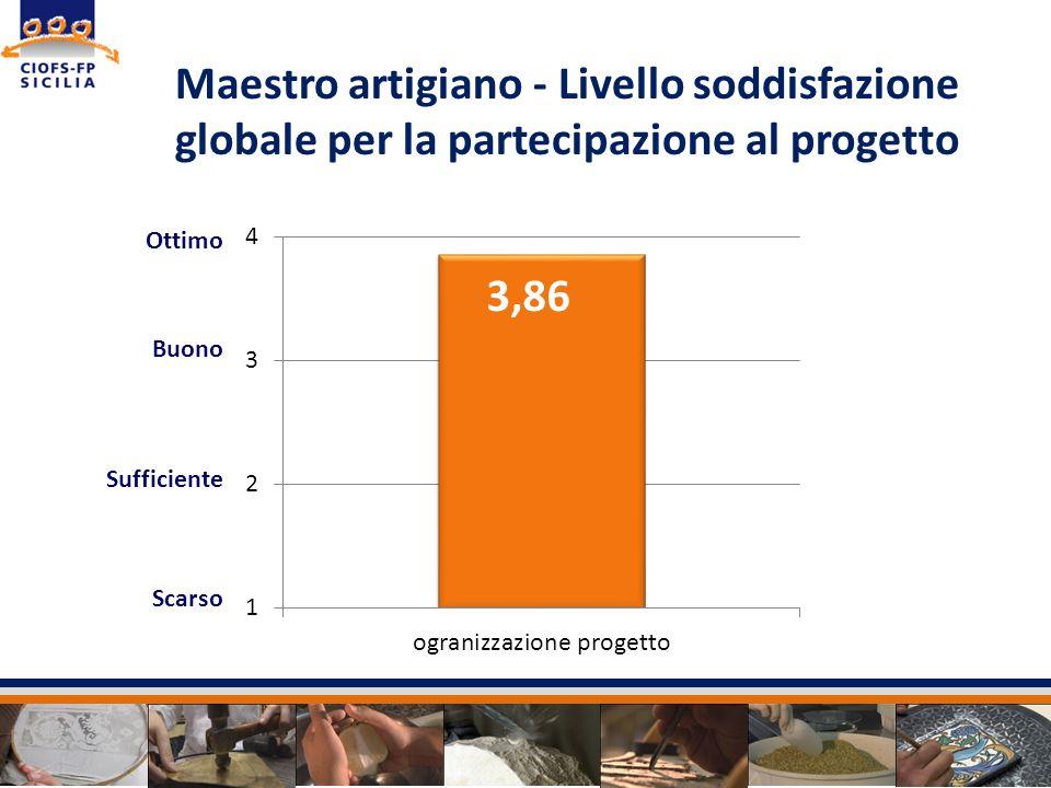 Maestro artigiano - Livello soddisfazione globale per la partecipazione al progetto