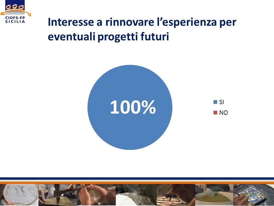 Interesse a rinnovare l'esperienza per eventuali progetti futuri
