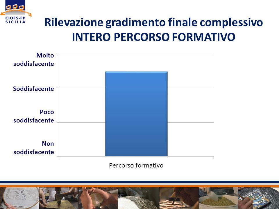 Rilevazione gradimento finale complessivo INTERO PERCORSO FORMATIVO