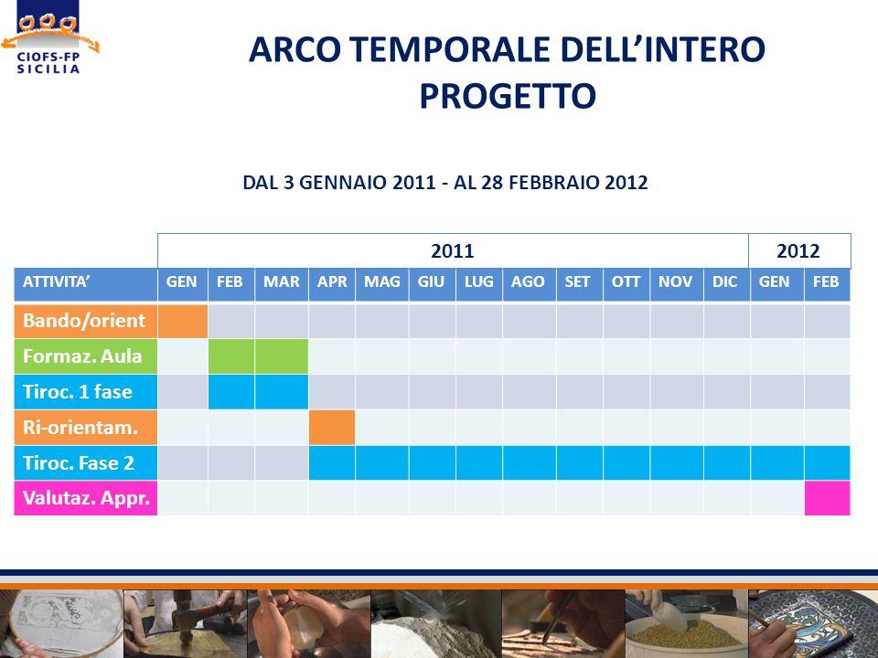 ARCO TEMPORALE DELL'INTERO PROGETTO