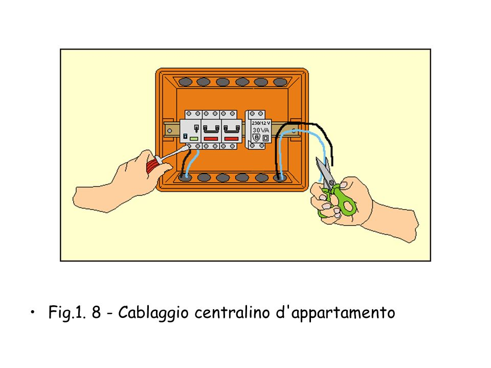 Fig.1. 8 - Cablaggio centralino d appartamento