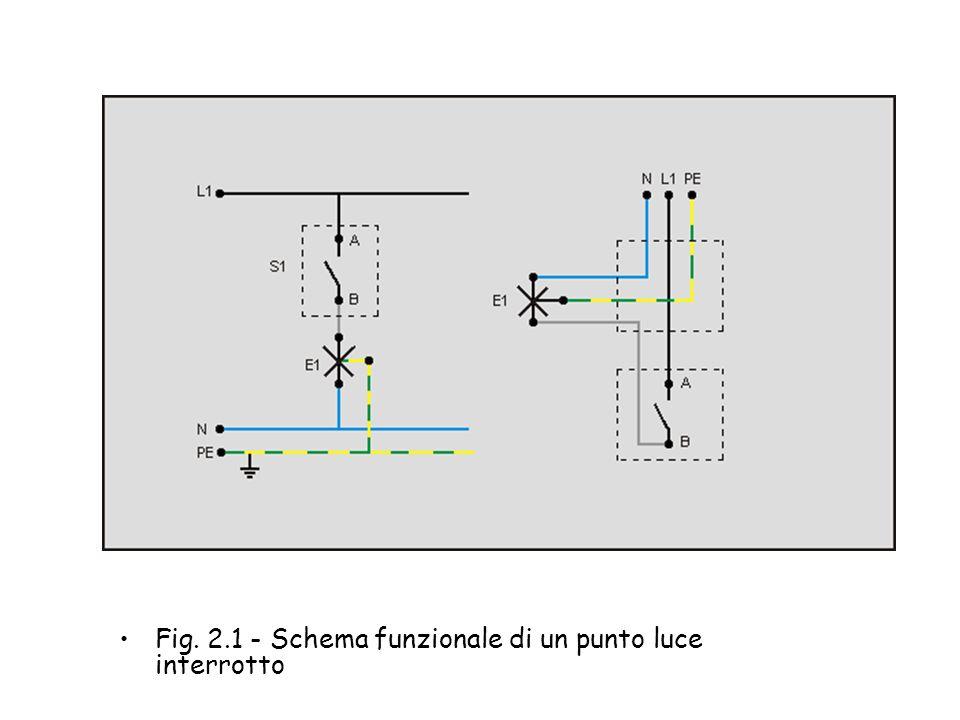 Fig. 2.1 - Schema funzionale di un punto luce interrotto