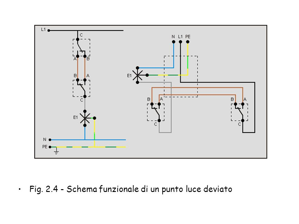 Fig. 2.4 - Schema funzionale di un punto luce deviato