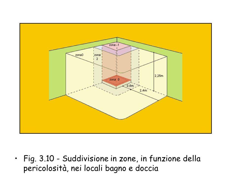 Fig. 3.10 - Suddivisione in zone, in funzione della pericolosità, nei locali bagno e doccia