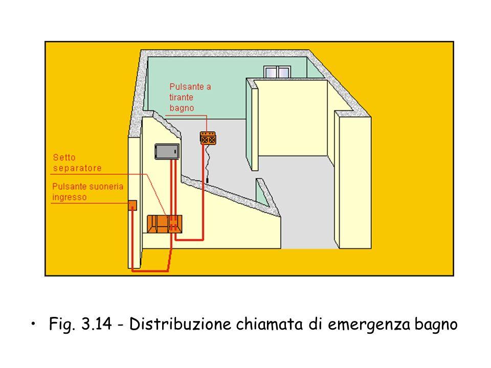 Fig. 3.14 - Distribuzione chiamata di emergenza bagno