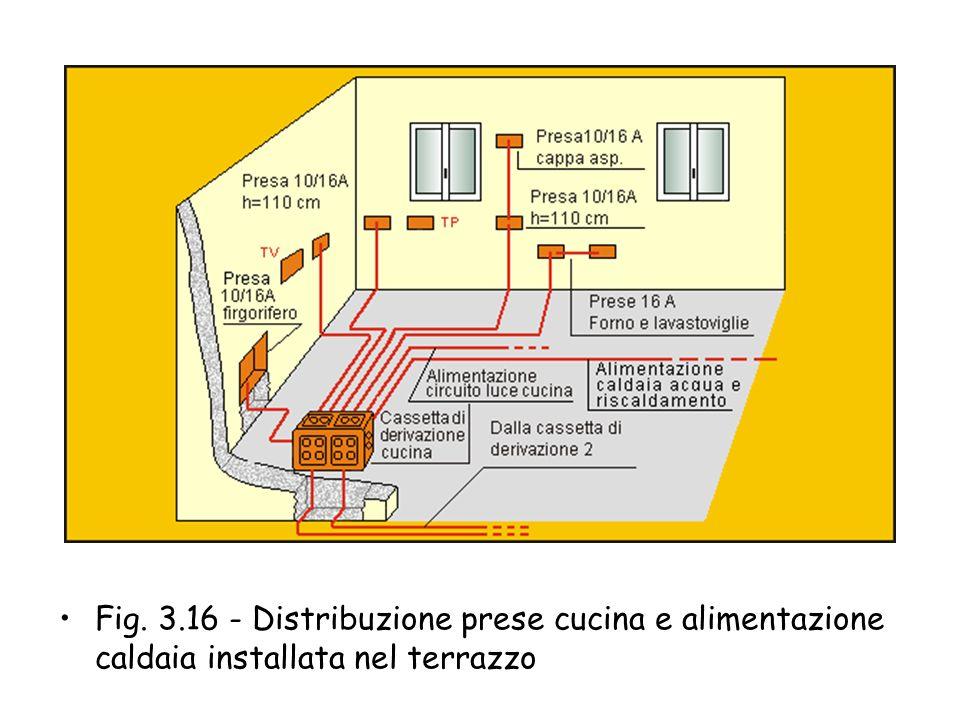 Fig. 3.16 - Distribuzione prese cucina e alimentazione caldaia installata nel terrazzo