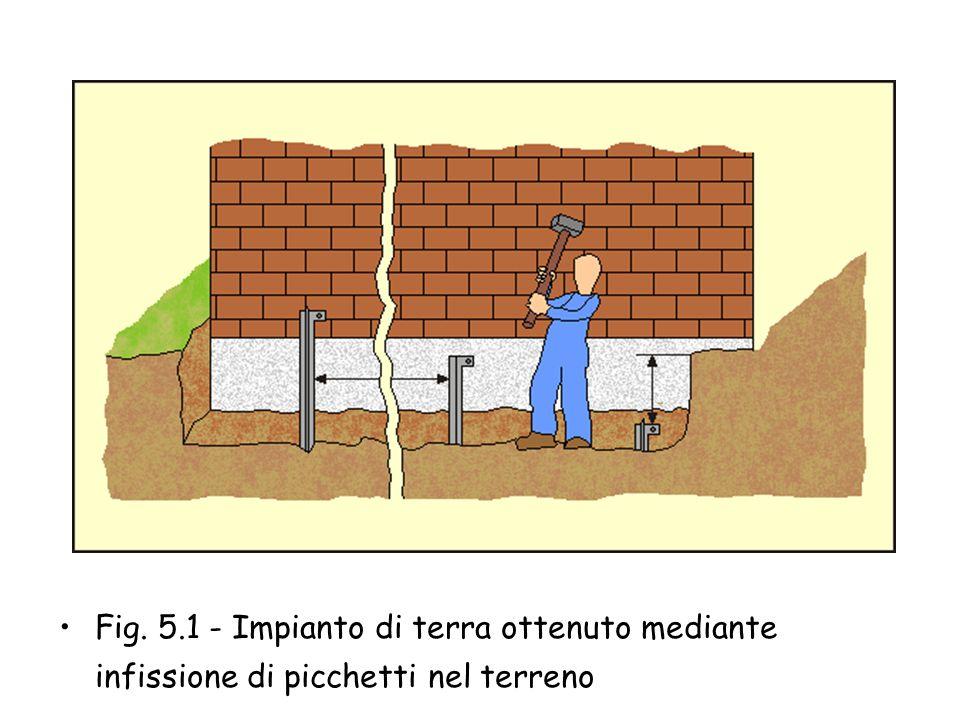 Fig. 5.1 - Impianto di terra ottenuto mediante infissione di picchetti nel terreno