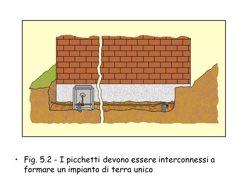 Fig. 5.2 - I picchetti devono essere interconnessi a formare un impianto di terra unico
