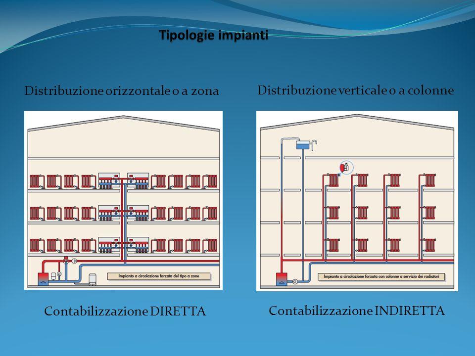 Tipologie impianti Distribuzione orizzontale o a zona