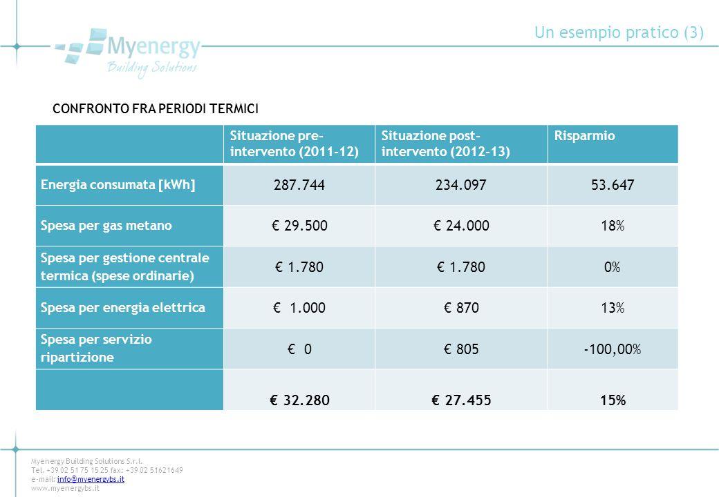 Un esempio pratico (3) 287.744 234.097 53.647 € 29.500 € 24.000 18%