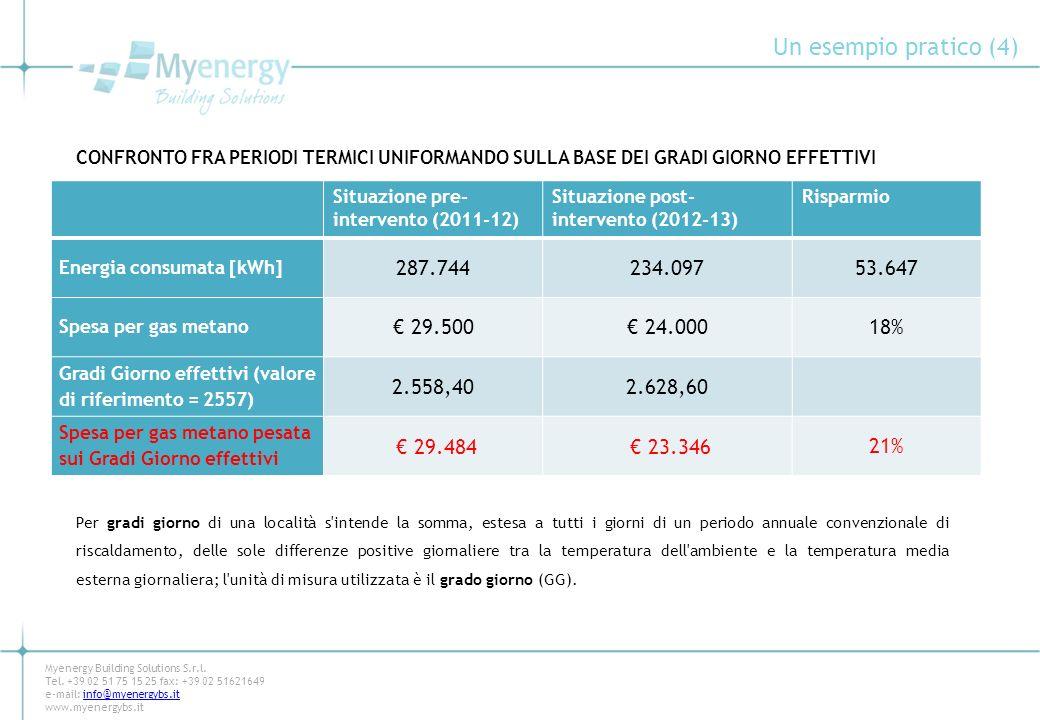 Un esempio pratico (4) 287.744 234.097 53.647 € 29.500 € 24.000 18%