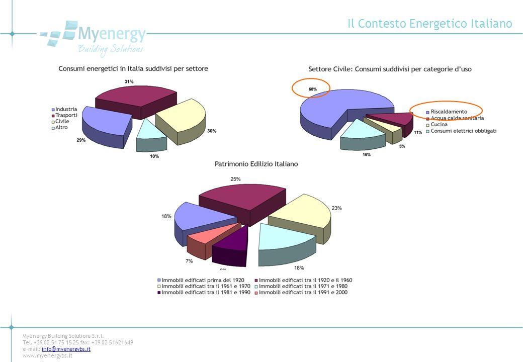 Il Contesto Energetico Italiano