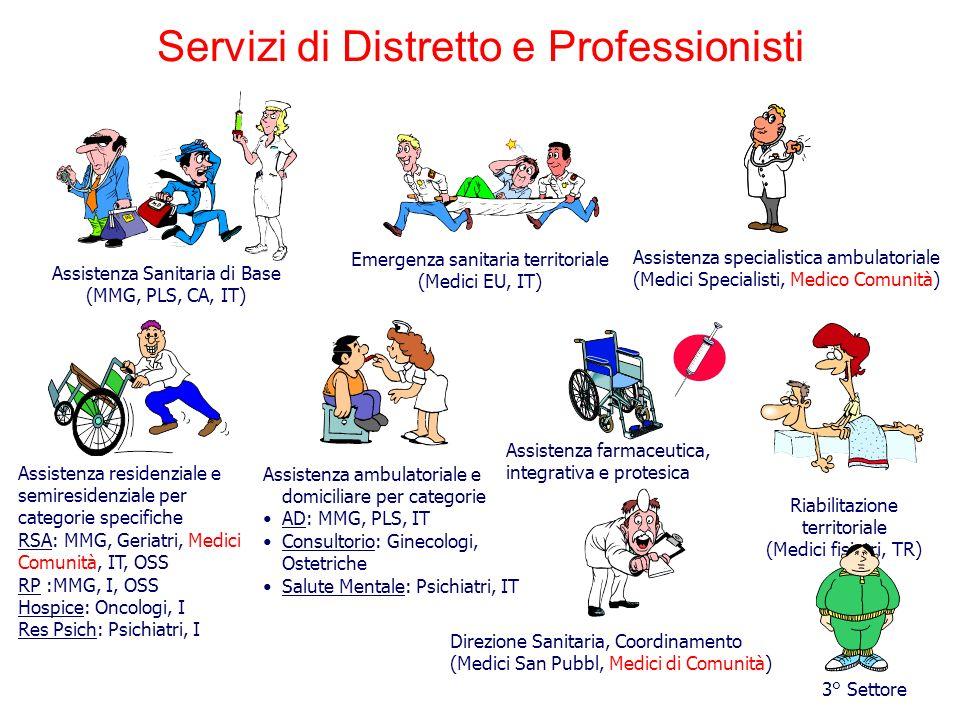 Servizi di Distretto e Professionisti
