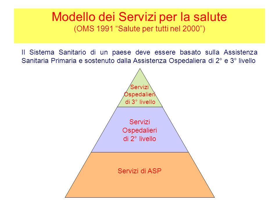 Modello dei Servizi per la salute (OMS 1991 Salute per tutti nel 2000 )