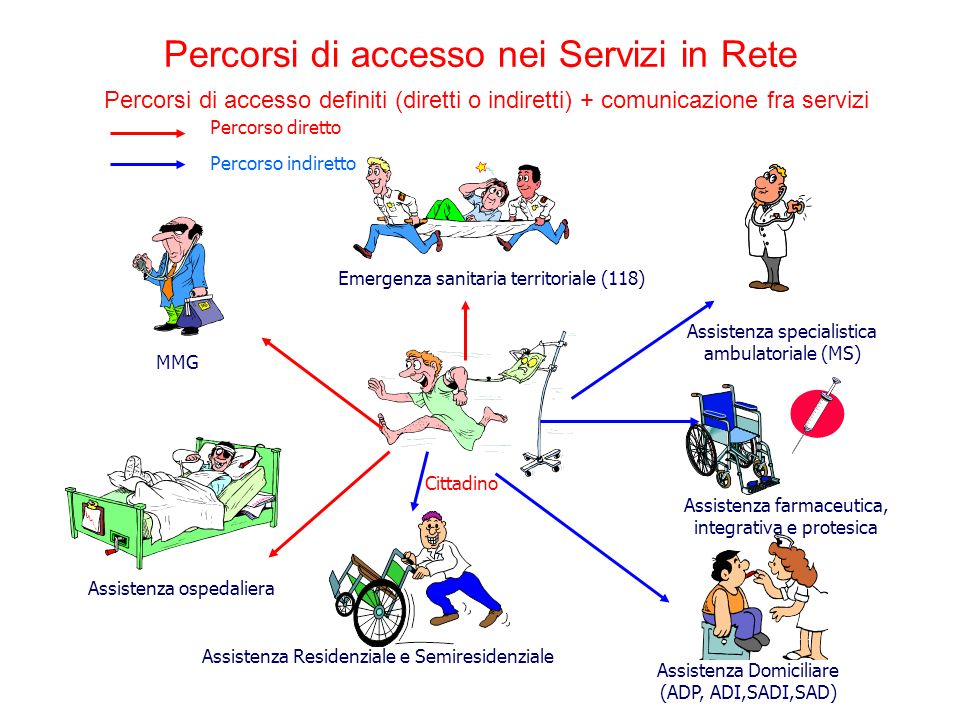Percorsi di accesso nei Servizi in Rete