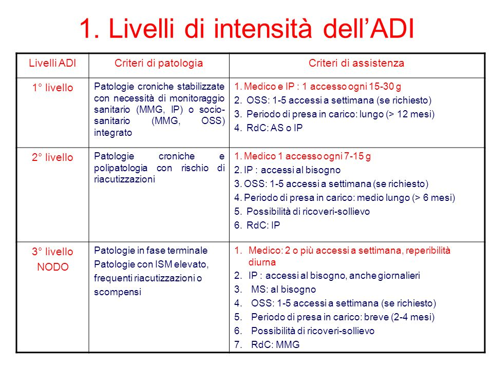 1. Livelli di intensità dell'ADI