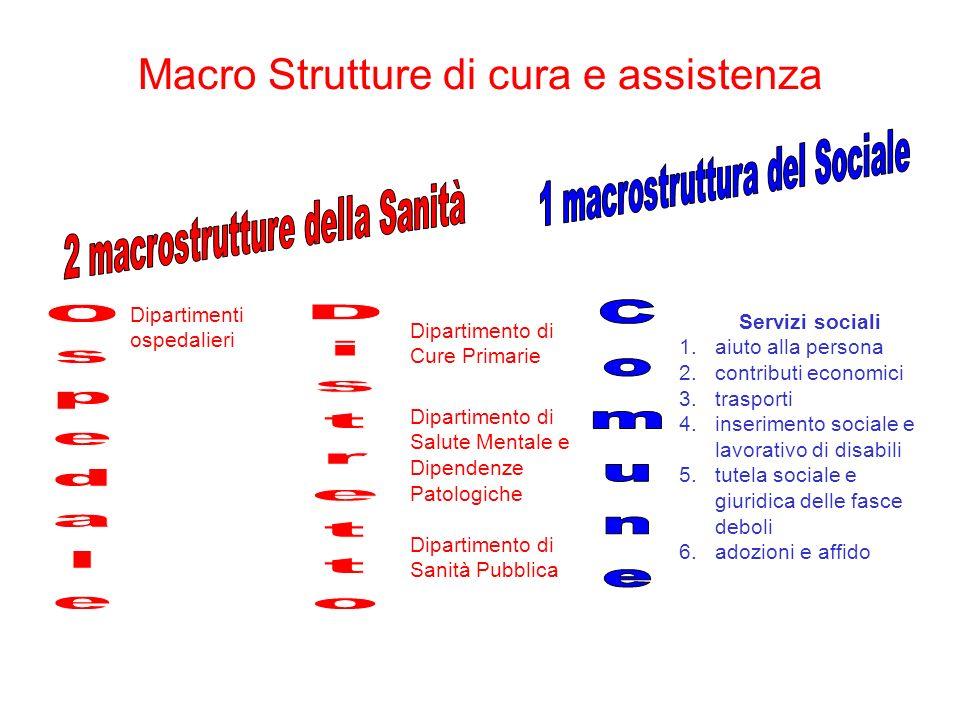 Macro Strutture di cura e assistenza