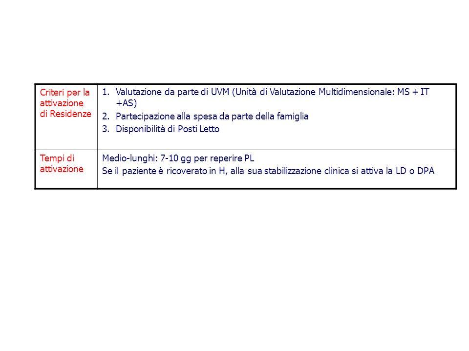 Criteri per la attivazione di Residenze