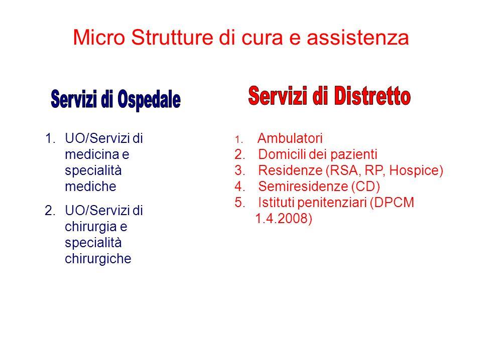 Micro Strutture di cura e assistenza