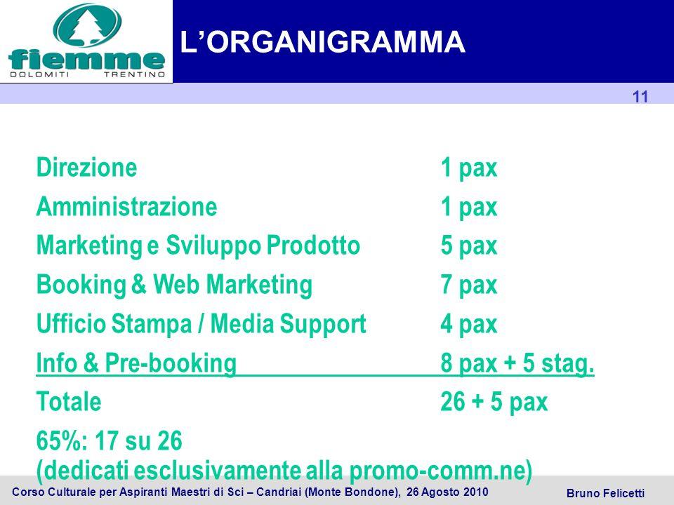 L'ORGANIGRAMMA Direzione 1 pax Amministrazione 1 pax