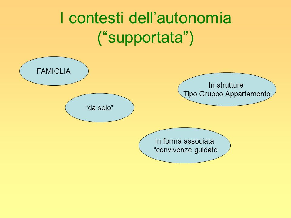 I contesti dell'autonomia ( supportata )