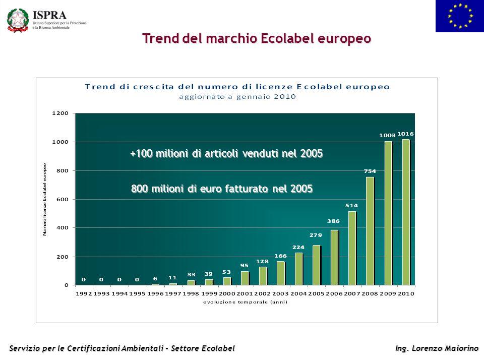 Trend del marchio Ecolabel europeo