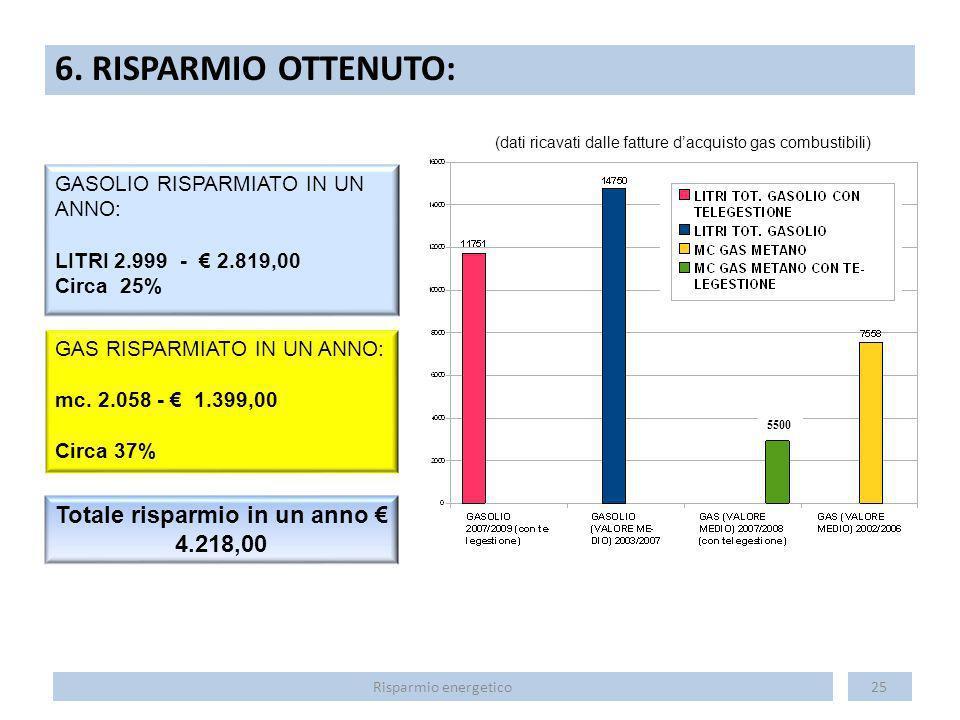 Totale risparmio in un anno € 4.218,00