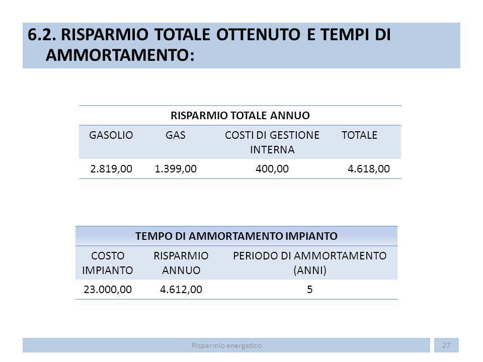 RISPARMIO TOTALE ANNUO TEMPO DI AMMORTAMENTO IMPIANTO