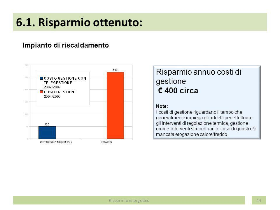 6.1. Risparmio ottenuto: Risparmio annuo costi di gestione € 400 circa