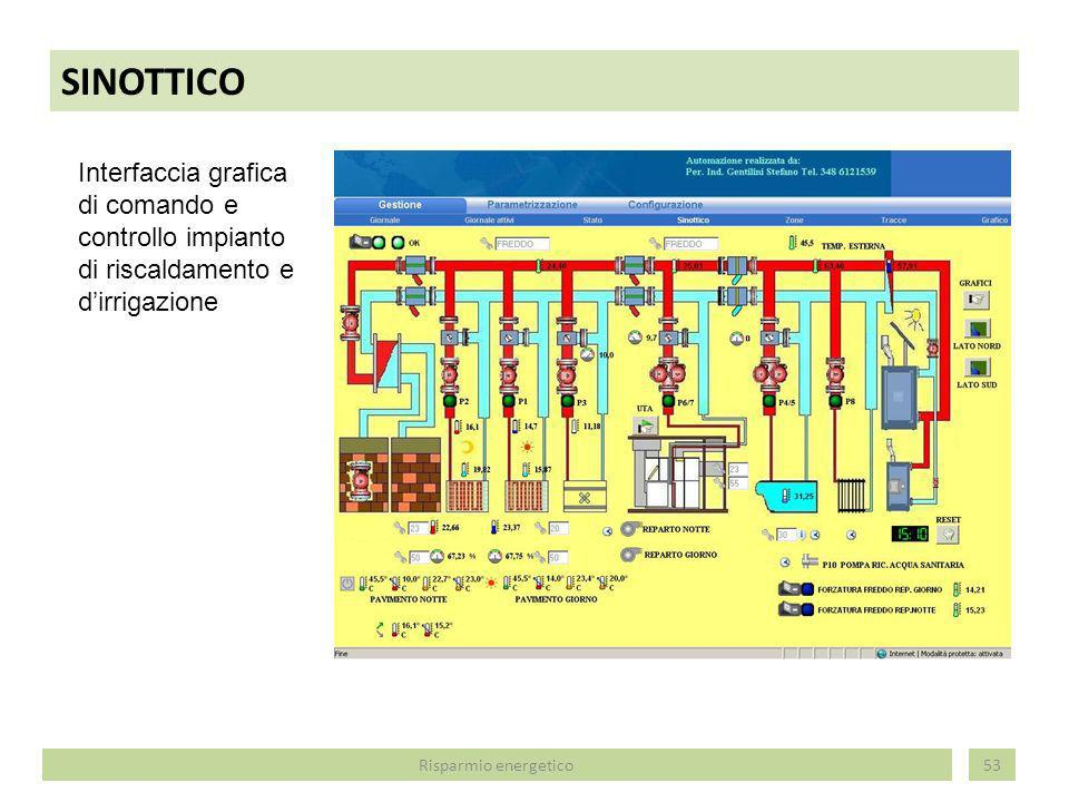 SINOTTICO Interfaccia grafica di comando e controllo impianto di riscaldamento e d'irrigazione.